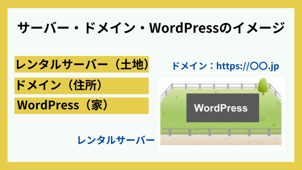 レンタルサーバー・ドメイン・WordPressのイメージ